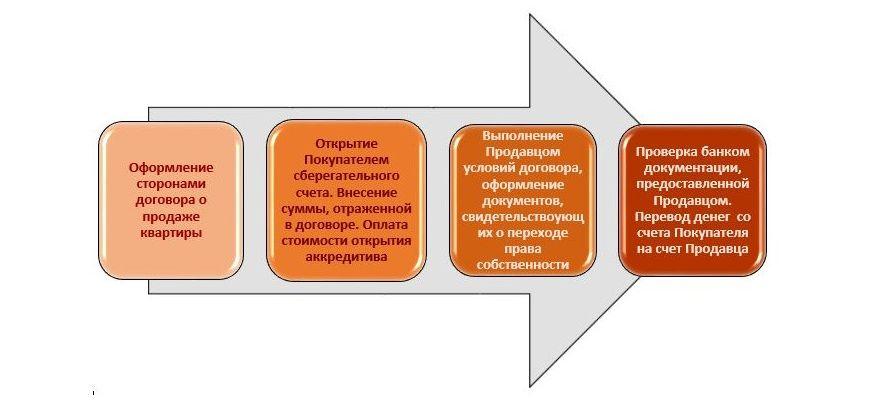 Схема оформления аккредитива в Сбербанке
